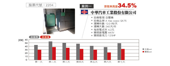 China Motor Corporation / Energy-saving of air-compressor